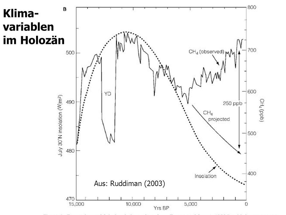 Klima- variablen im Holozän Aus: Ruddiman (2003)