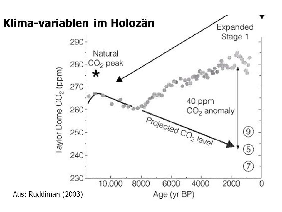 Klima-variablen im Holozän Aus: Ruddiman (2003)