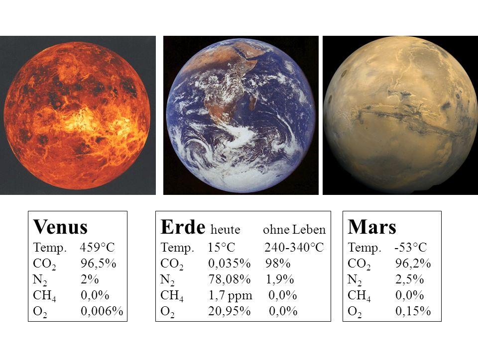 Venus Temp. 459°C CO 2 96,5% N 2 2% CH 4 0,0% O 2 0,006% Erde heute ohne Leben Temp. 15°C 240-340°C CO 2 0,035% 98% N 2 78,08% 1,9% CH 4 1,7 ppm 0,0%