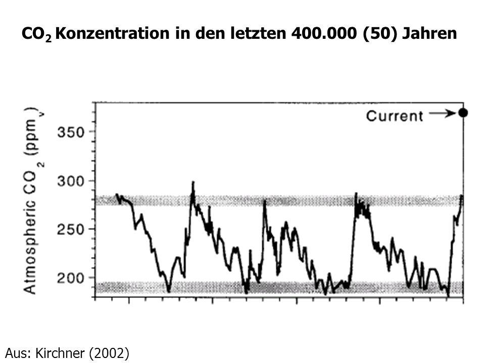 CO 2 Konzentration in den letzten 400.000 (50) Jahren Aus: Kirchner (2002)