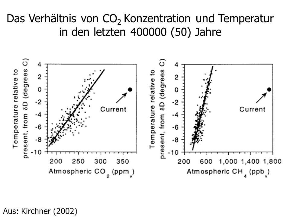 Das Verhältnis von CO 2 Konzentration und Temperatur in den letzten 400000 (50) Jahre Aus: Kirchner (2002)