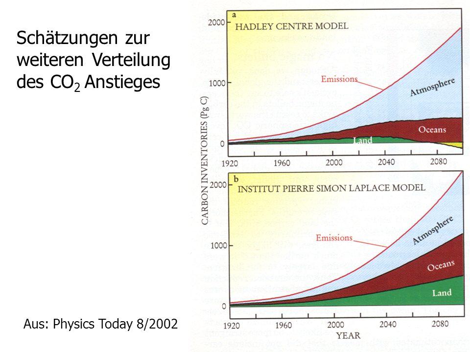 Schätzungen zur weiteren Verteilung des CO 2 Anstieges Aus: Physics Today 8/2002