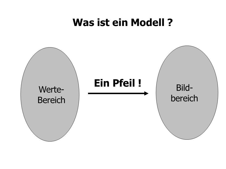 Was ist ein Modell ? Werte- Bereich Bild- bereich Ein Pfeil !
