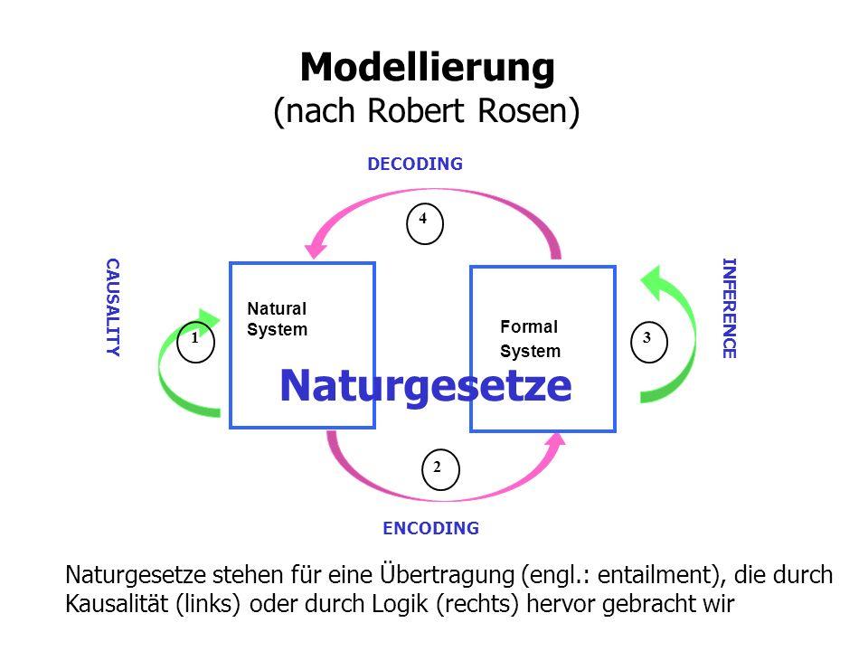 Modellierung (nach Robert Rosen) Natural System ENCODING DECODING Formal System INFERENCE CAUSALITY 1 2 4 3 Naturgesetze Naturgesetze stehen für eine