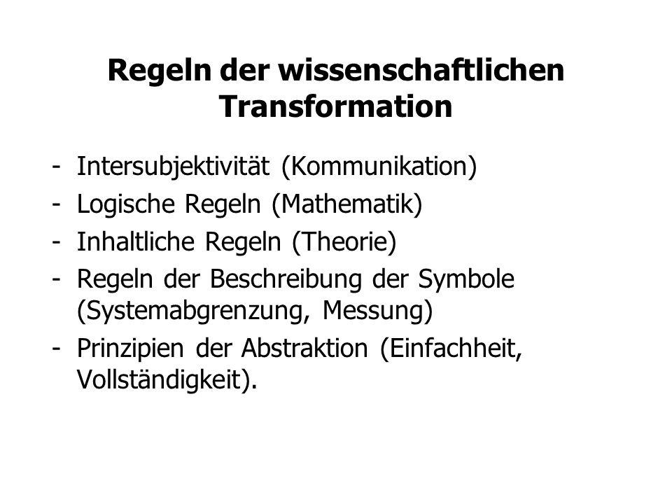 Regeln der wissenschaftlichen Transformation -Intersubjektivität (Kommunikation) -Logische Regeln (Mathematik) -Inhaltliche Regeln (Theorie) -Regeln d