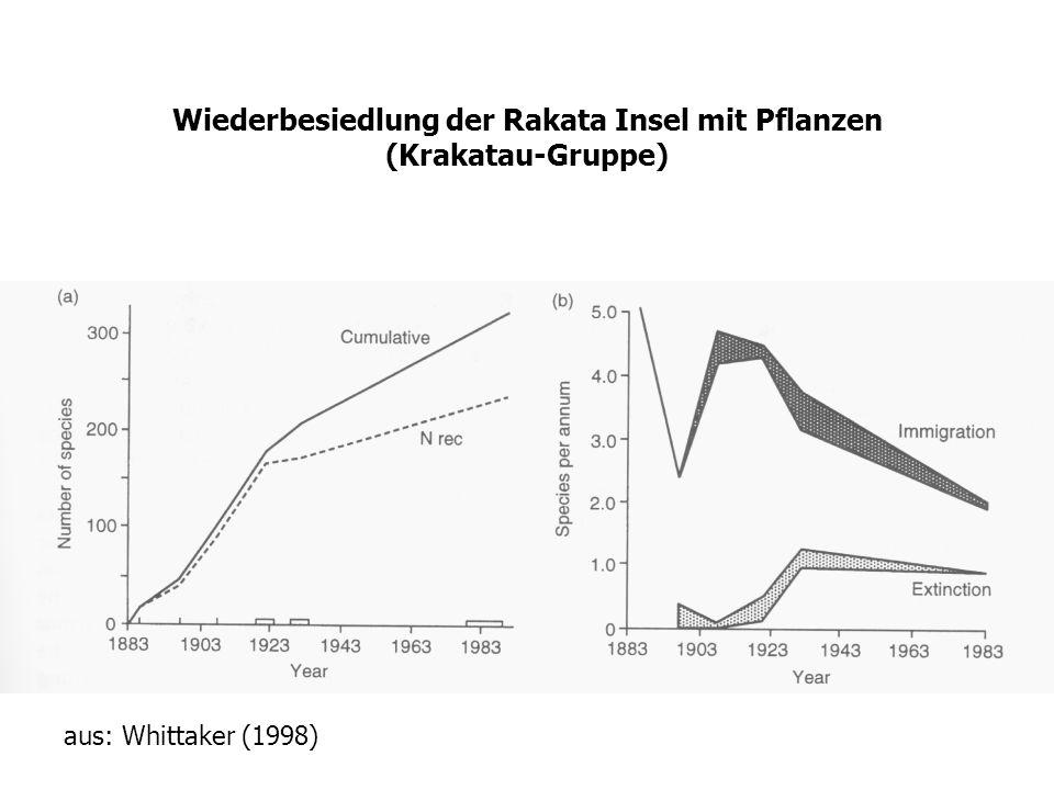 Wiederbesiedlung der Rakata Insel mit Pflanzen (Krakatau-Gruppe) aus: Whittaker (1998)