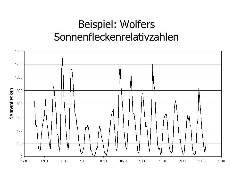 Beispiel: Wolfers Sonnenfleckenrelativzahlen