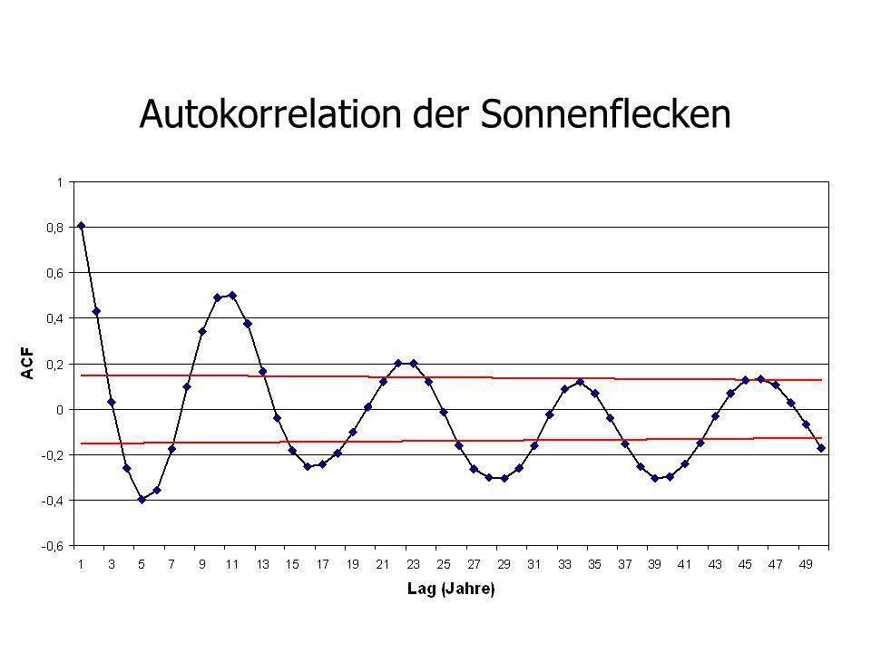 Autokorrelation der Sonnenflecken
