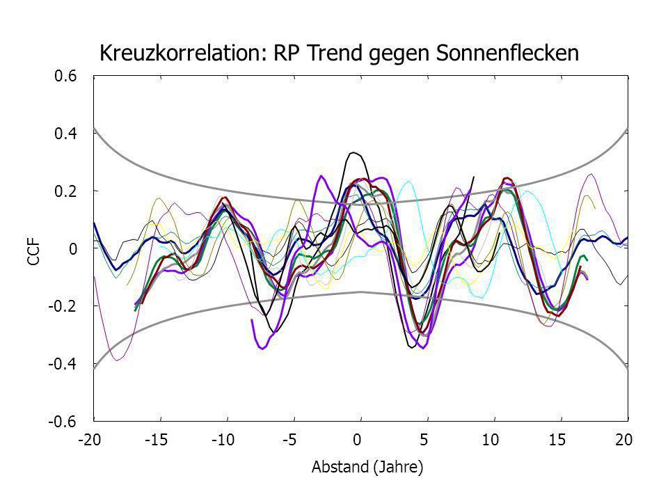 -0.6 -0.4 -0.2 0 0.2 0.4 0.6 -20-15-10-505101520 CCF Abstand (Jahre) Kreuzkorrelation: RP Trend gegen Sonnenflecken