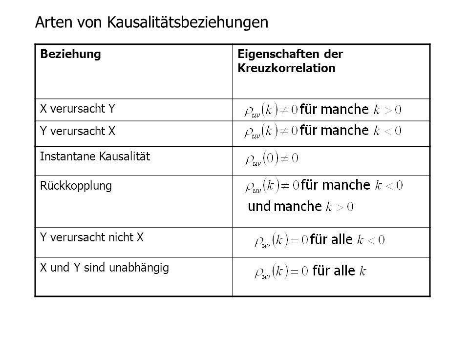 Arten von Kausalitätsbeziehungen BeziehungEigenschaften der Kreuzkorrelation X verursacht Y Y verursacht X Instantane Kausalität Rückkopplung Y verurs