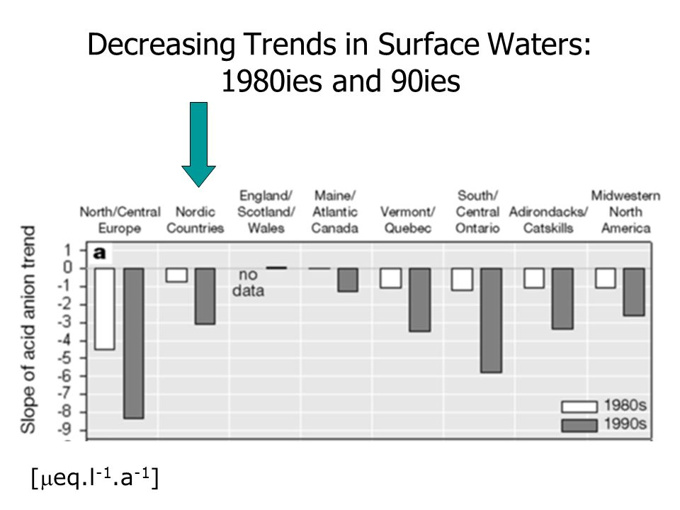 Decreasing Trends in Surface Waters: 1980ies and 90ies [eq.l -1.a -1 ]