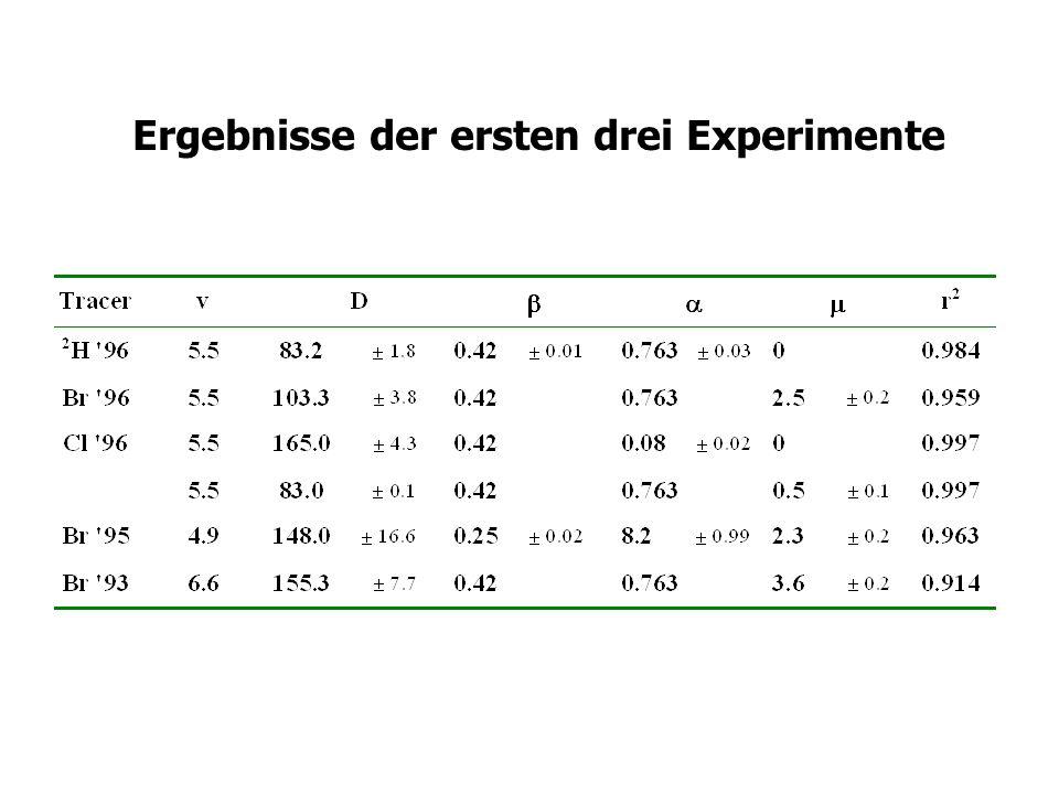 Ergebnisse der ersten drei Experimente