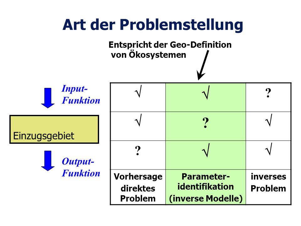 Art der Problemstellung Einzugsgebiet Input- Funktion Output- Funktion ? ? ? Vorhersage direktes Problem Parameter- identifikation (inverse Modelle) i