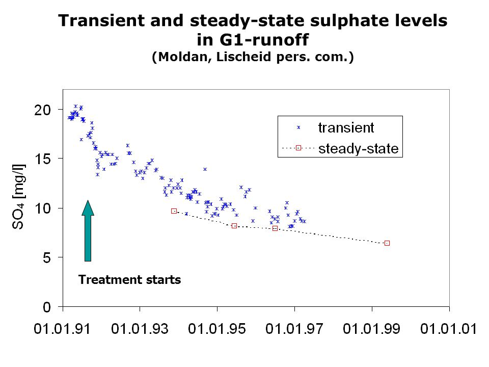 Transient and steady-state sulphate levels in G1-runoff (Moldan, Lischeid pers. com.) Treatment starts