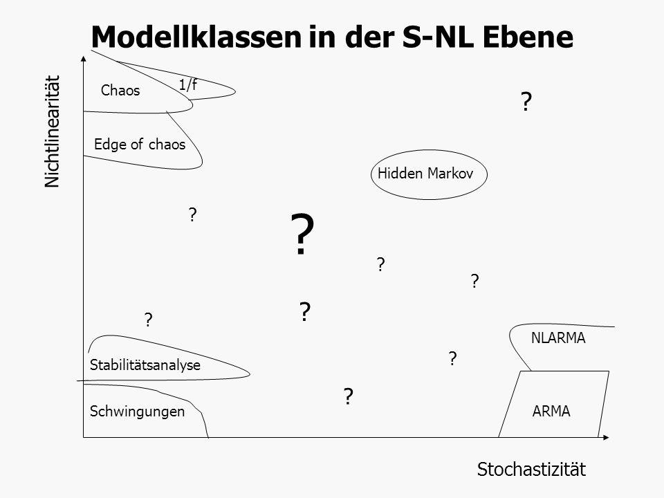 Stochastizität Nichtlinearität Schwingungen Chaos ARMA NLARMA Stabilitätsanalyse Edge of chaos 1/f Hidden Markov ? ? ? ? ? ? ? ? ? Modellklassen in de