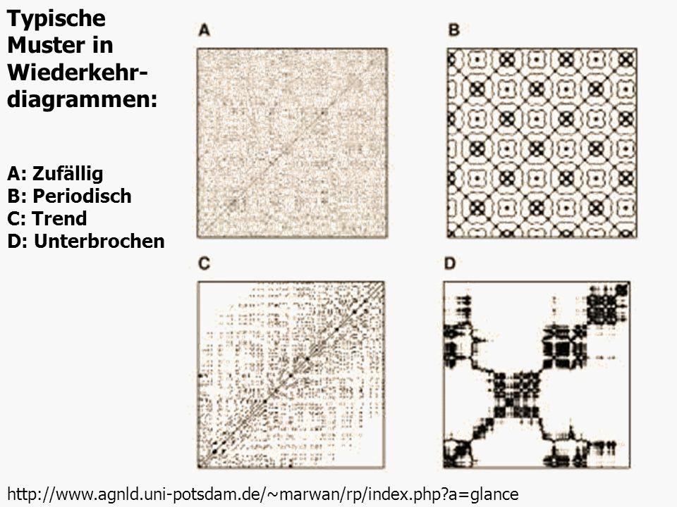 Typische Muster in Wiederkehr- diagrammen: http://www.agnld.uni-potsdam.de/~marwan/rp/index.php?a=glance A: Zufällig B: Periodisch C: Trend D: Unterbr