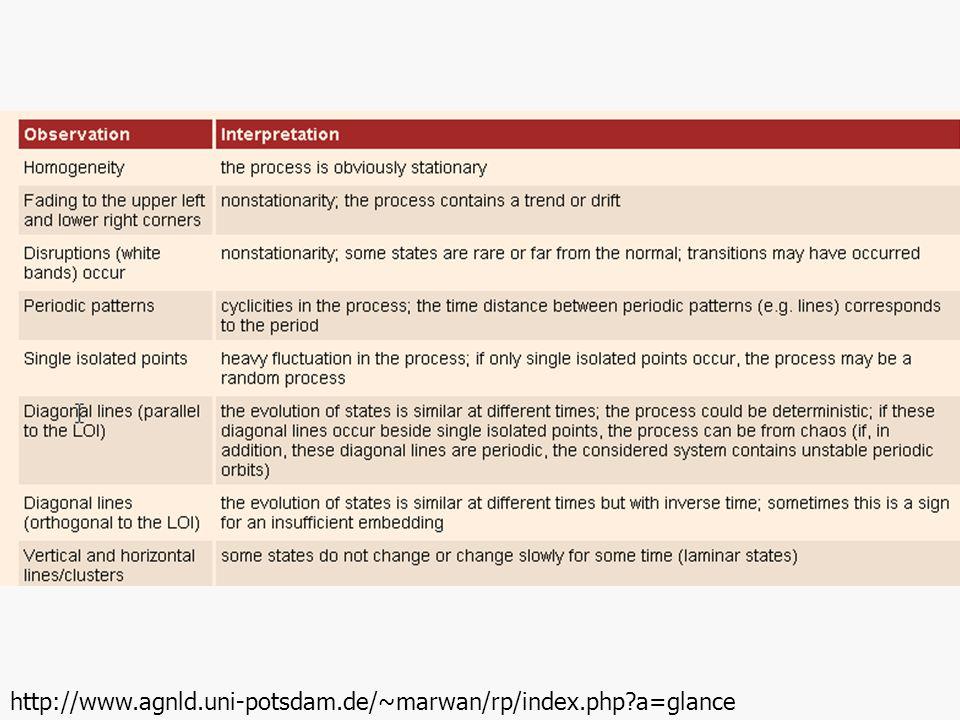 http://www.agnld.uni-potsdam.de/~marwan/rp/index.php?a=glance