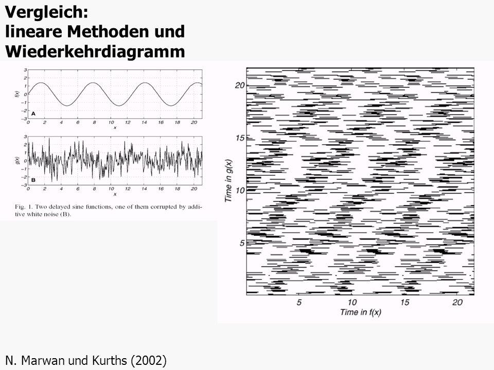 Vergleich: lineare Methoden und Wiederkehrdiagramm N. Marwan und Kurths (2002)
