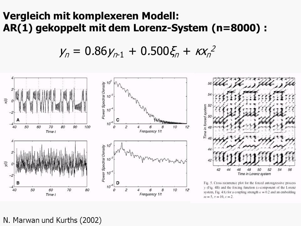 Vergleich mit komplexeren Modell: AR(1) gekoppelt mit dem Lorenz-System (n=8000) : N. Marwan und Kurths (2002) y n = 0.86y n-1 + 0.500ξ n + κx n 2
