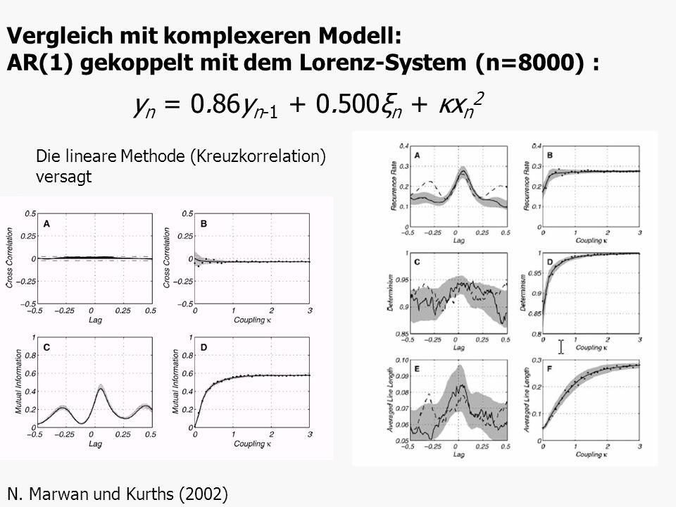 Vergleich mit komplexeren Modell: AR(1) gekoppelt mit dem Lorenz-System (n=8000) : N. Marwan und Kurths (2002) y n = 0.86y n-1 + 0.500ξ n + κx n 2 Die