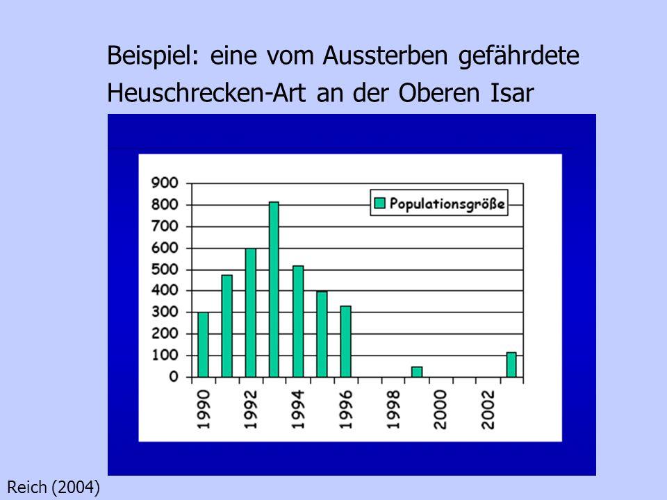 Aus: Grimm et al. 1994 Die zeitliche Veränderung der Tragekapazität durch Sukzession und Hochwässer