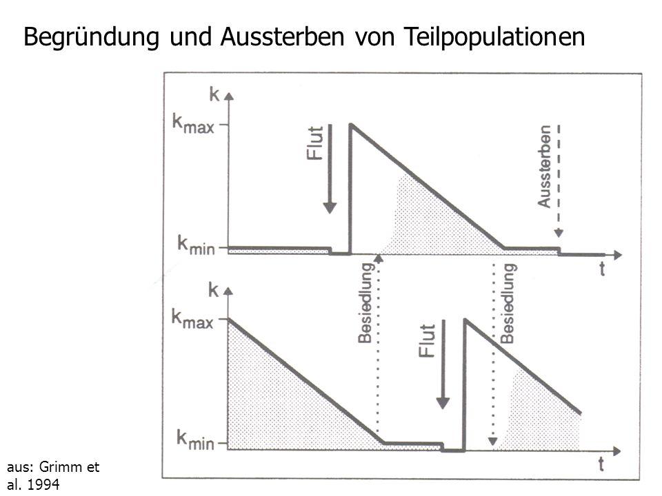 aus: Grimm et al. 1994 Zeitliche Entwicklung der Gesamtpopulation