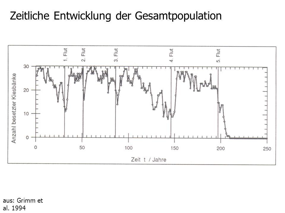 aus: Grimm et al. 1994 Aussterbe- wahrscheinlichkeit