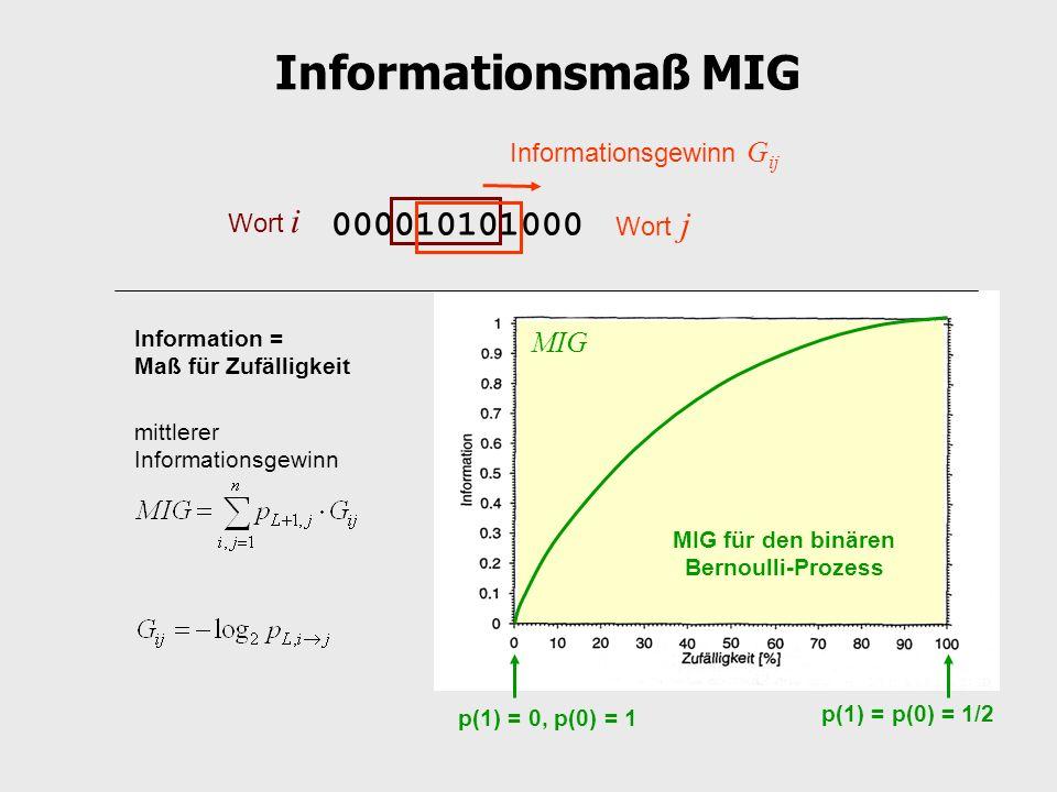 Informationsmaß MIG mittlerer Informationsgewinn 000010101000 Wort i Wort j Informationsgewinn G ij MIG p(1) = p(0) = 1/2 p(1) = 0, p(0) = 1 MIG für d