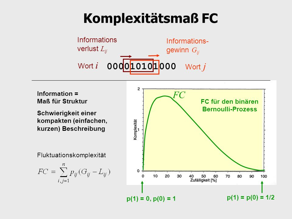 Komplexitätsmaß FC Informations- gewinn G ij 000010101000 Wort i Wort j Informations verlust L ij Fluktuationskomplexität FC p(1) = p(0) = 1/2 p(1) =