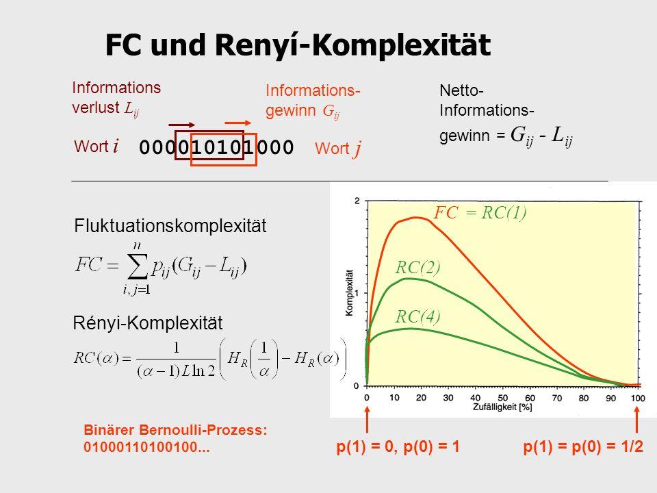 p(1) = p(0) = 1/2p(1) = 0, p(0) = 1 Binärer Bernoulli-Prozess: 01000110100100... FC und Renyí-Komplexität 000010101000 Wort i Wort j Informations- gew