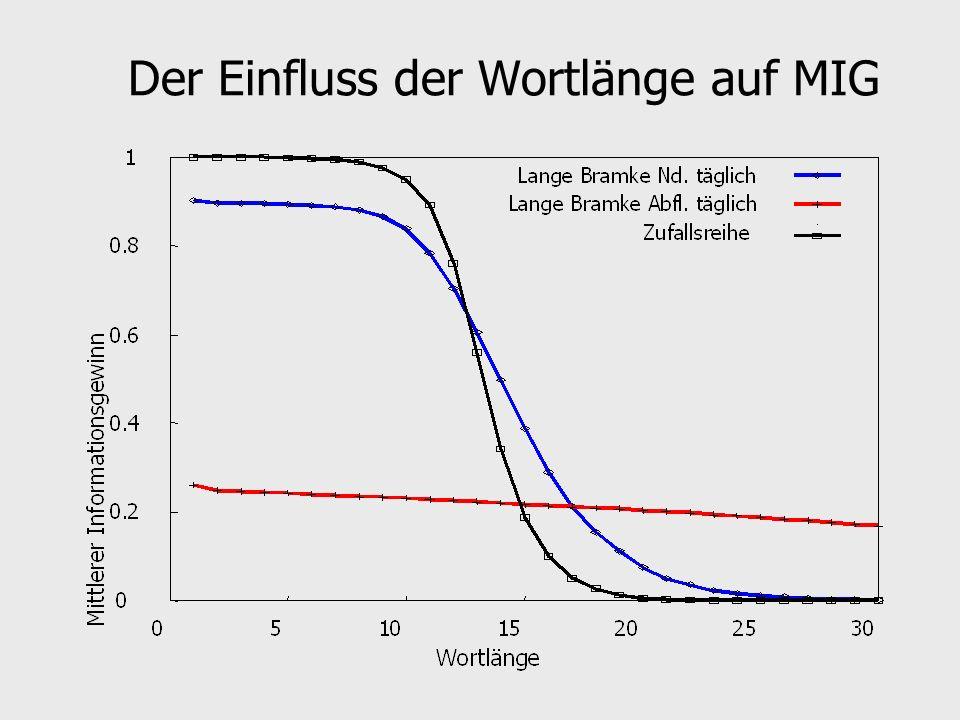 Der Einfluss der Wortlänge auf MIG