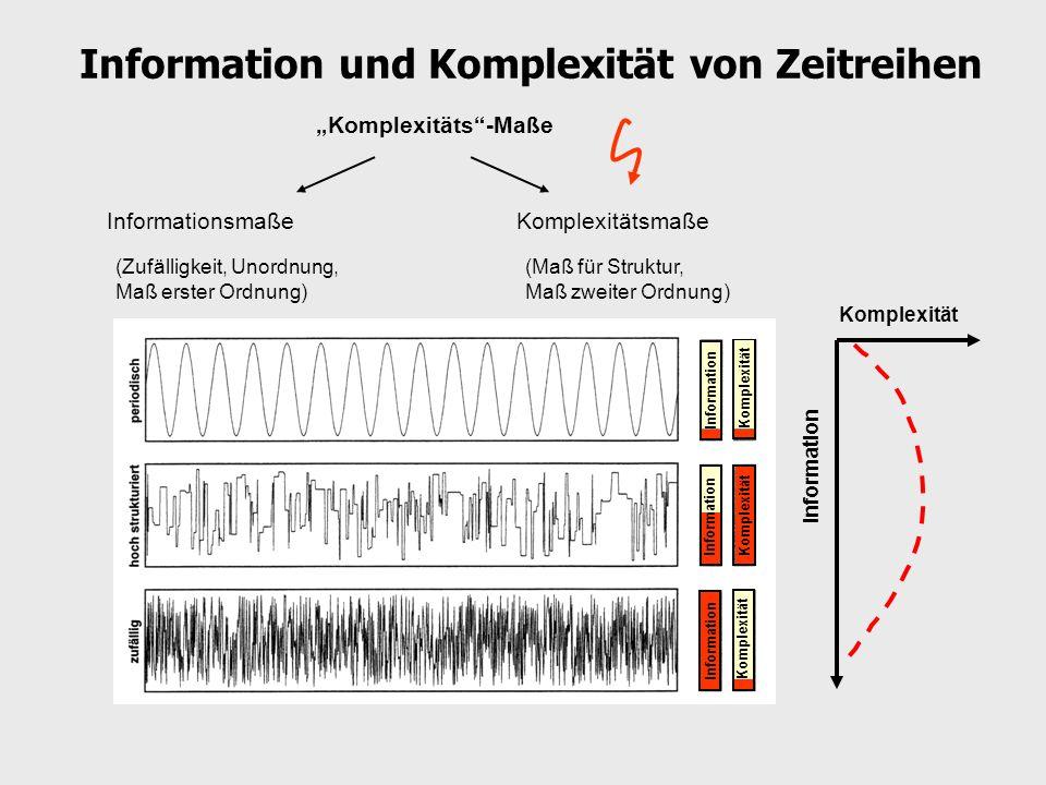 Information und Komplexität von Zeitreihen Komplexitäts-Maße InformationsmaßeKomplexitätsmaße (Zufälligkeit, Unordnung, Maß erster Ordnung) (Maß für S