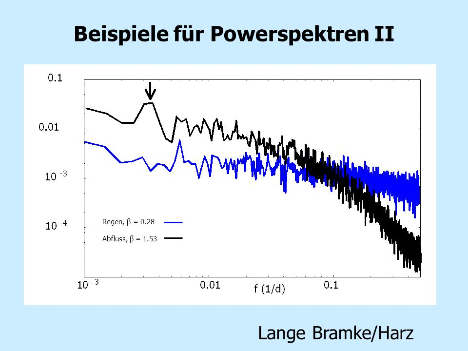 Beispiele für Powerspektren II Lange Bramke/Harz Regen, β = 0.28 Abfluss, β = 1.53