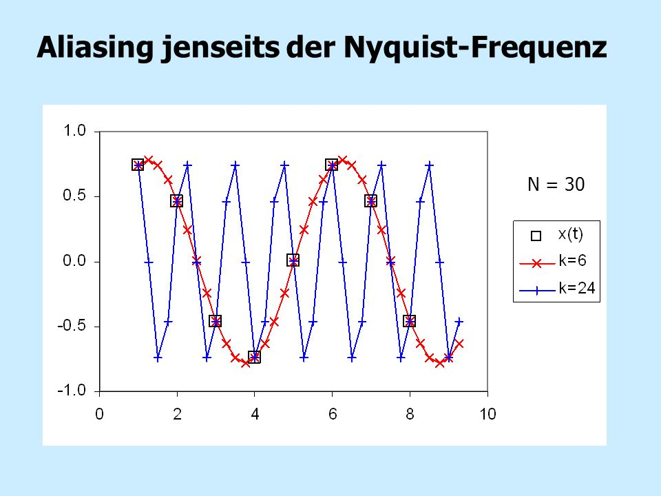 Aliasing jenseits der Nyquist-Frequenz N = 30
