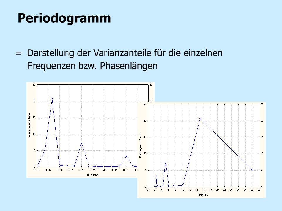 Periodogramm = Darstellung der Varianzanteile für die einzelnen Frequenzen bzw. Phasenlängen