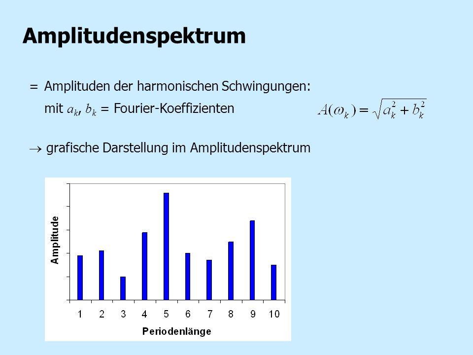 Kumulatives Periodogramm Periodogramm: Kumulatives Periodogramm: (normiert auf Summe = 1) Bei weissem Rauschen: gerade Linie von (0,0) nach (, 1) => Signifikanztest gegen weißes Rauschen.