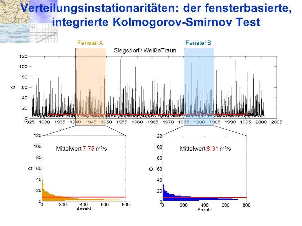 21. 10. 2004 München Trendverhalten und Instationarität von Verteilungen Verteilungsinstationaritäten: der fensterbasierte, integrierte Kolmogorov-Smi