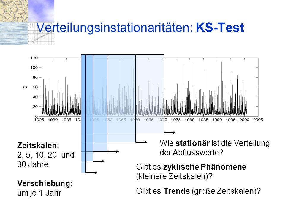 21. 10. 2004 München Trendverhalten und Instationarität von Verteilungen Verteilungsinstationaritäten: KS-Test Zeitskalen: 2, 5, 10, 20 und 30 Jahre V