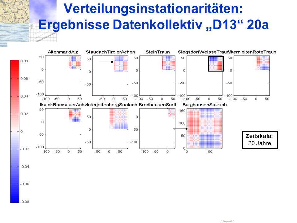 21. 10. 2004 München Trendverhalten und Instationarität von Verteilungen Verteilungsinstationaritäten: Ergebnisse Datenkollektiv D13 20a Zeitskala: 20