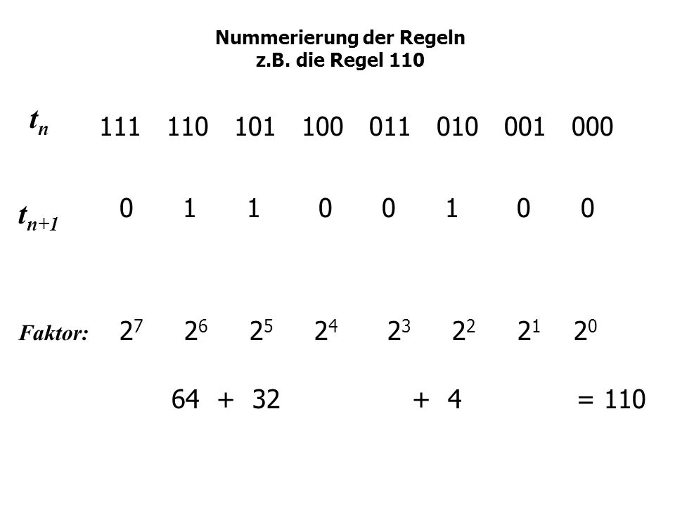 Nummerierung der Regeln z.B. die Regel 110 111 110 101 100 011 010 001 000 0 1 1 0 0 1 0 0 2 7 2 6 2 5 2 4 2 3 2 2 2 1 2 0 64 + 32 + 4 = 110 tntn t n+