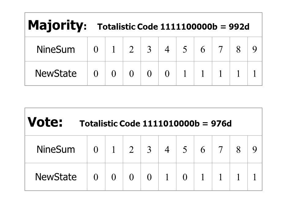 Majority : Totalistic Code 1111100000b = 992d NineSum 0123456789 NewState 0000011111 Vote: Totalistic Code 1111010000b = 976d NineSum 0123456789 NewSt