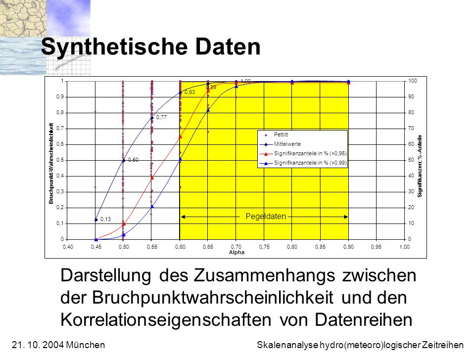 21. 10. 2004 München Skalenanalyse hydro(meteoro)logischer Zeitreihen Pegeldaten Synthetische Daten Darstellung des Zusammenhangs zwischen der Bruchpu