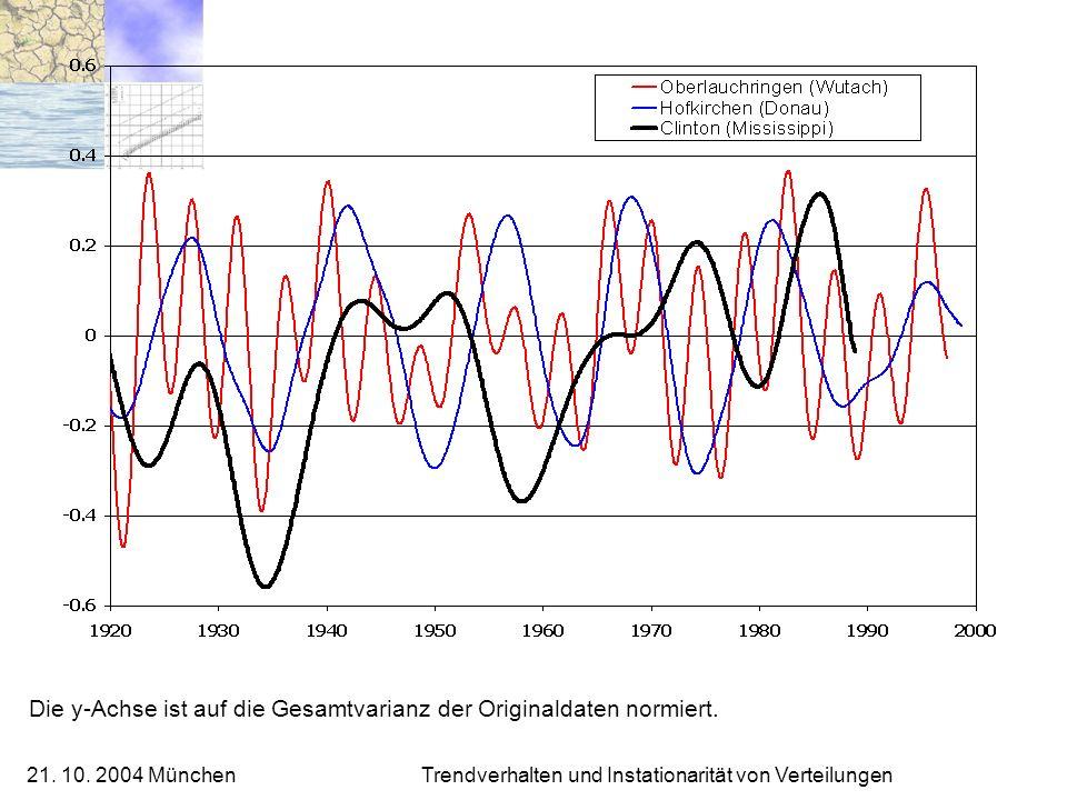 21. 10. 2004 München Trendverhalten und Instationarität von Verteilungen Die y-Achse ist auf die Gesamtvarianz der Originaldaten normiert.