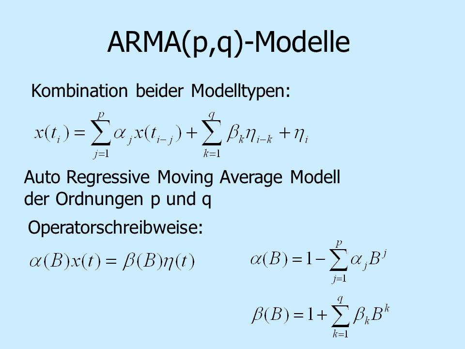 ARMA(p,q)-Modelle Kombination beider Modelltypen: Auto Regressive Moving Average Modell der Ordnungen p und q Operatorschreibweise: