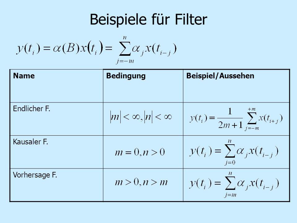 Beispiele für Filter NameBedingungBeispiel/Aussehen Endlicher F. Kausaler F. Vorhersage F.