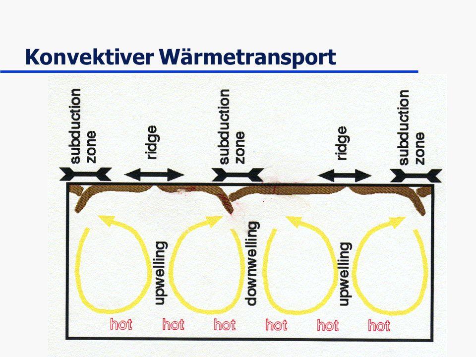 Konvektiver Wärmetransport