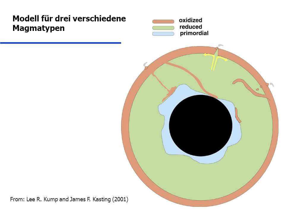 Modell für drei verschiedene Magmatypen From: Lee R. Kump and James F. Kasting (2001)