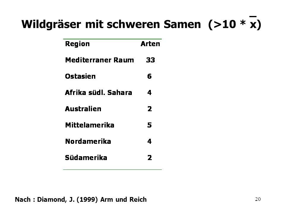 20 Nach : Diamond, J. (1999) Arm und Reich Wildgräser mit schweren Samen (>10 * x)