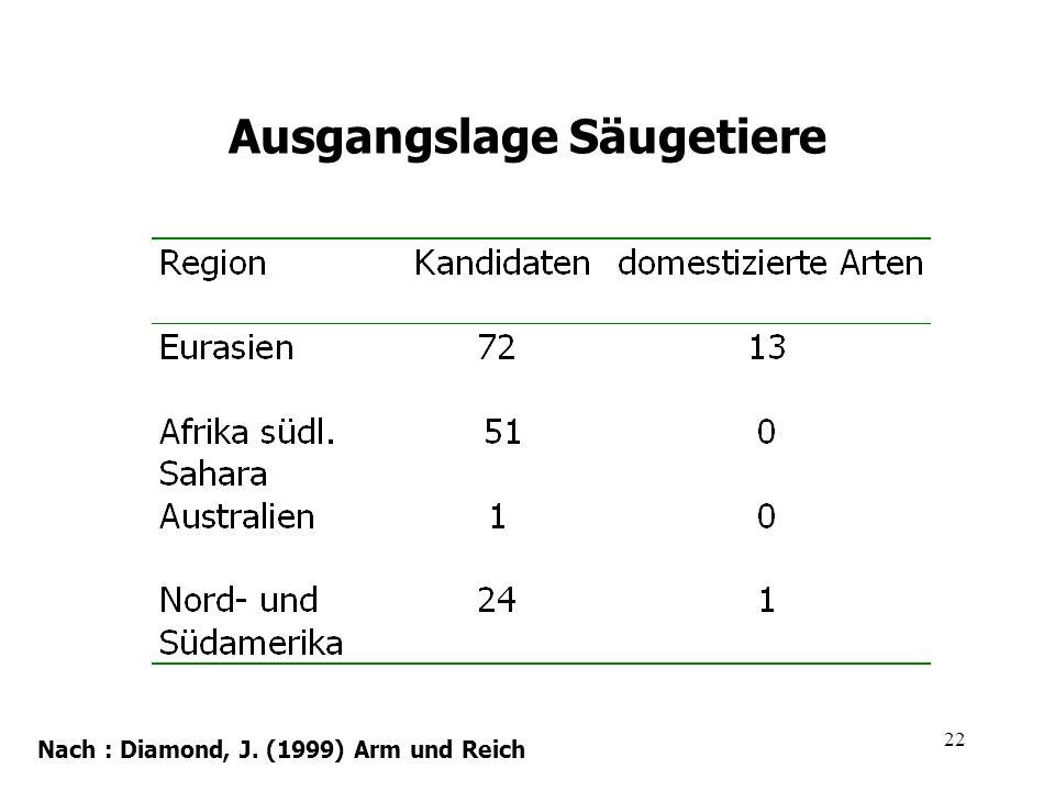 22 Ausgangslage Säugetiere Nach : Diamond, J. (1999) Arm und Reich