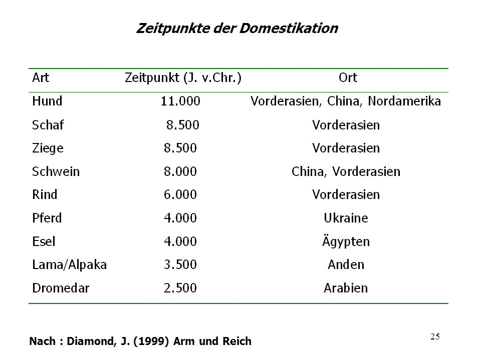 25 Zeitpunkte der Domestikation Nach : Diamond, J. (1999) Arm und Reich